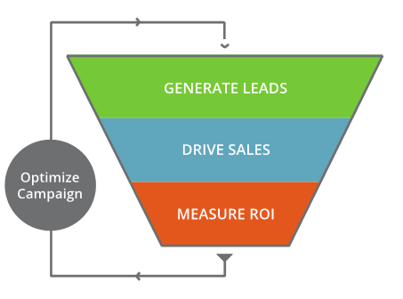 5-steps to generating qualified leads from your website